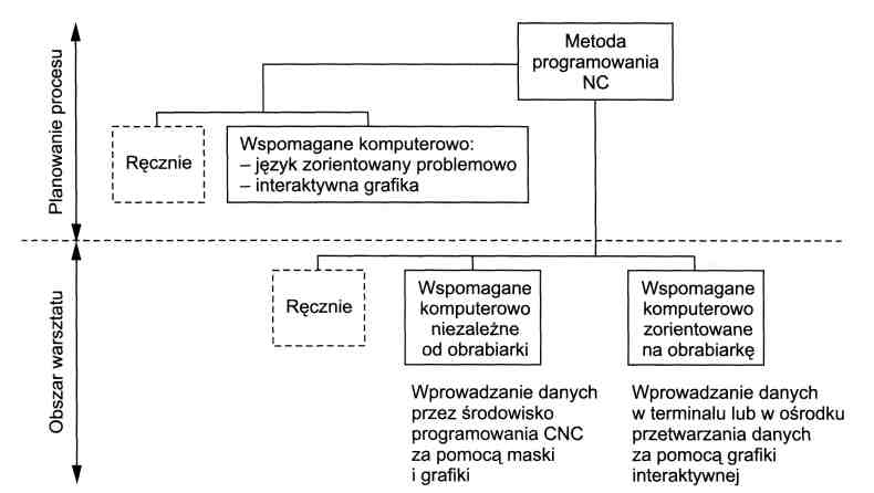Klasyfikacja metod programowania cnc