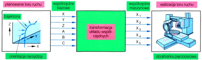 Cnc - układ odniesienia