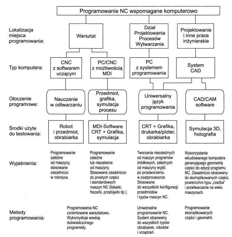 Klasyfikacja metod programowania cnc cd