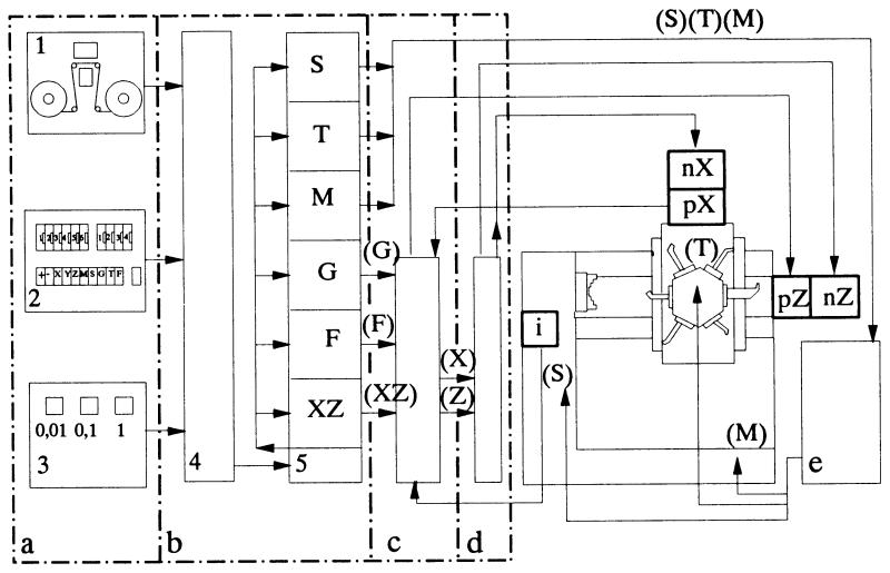 struktóra układu kształtowego