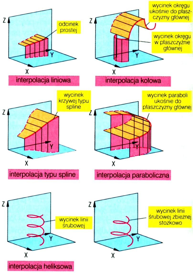 Schemat interpolacji w maszynach sterowanych numerycznie